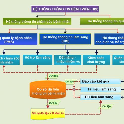 he-thong-quan-ly-benh-vien-his-kien-truc-benh-vien